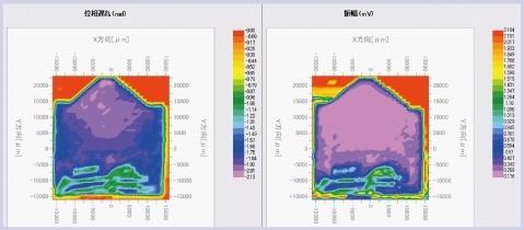 导热系数分布评估(定性值)